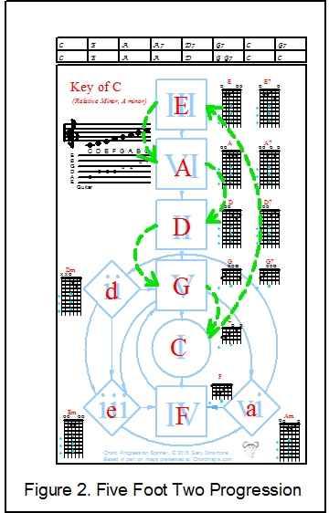 Mandolin : mandolin chords g7 Mandolin Chords or Mandolin Chords G7u201a Mandolin