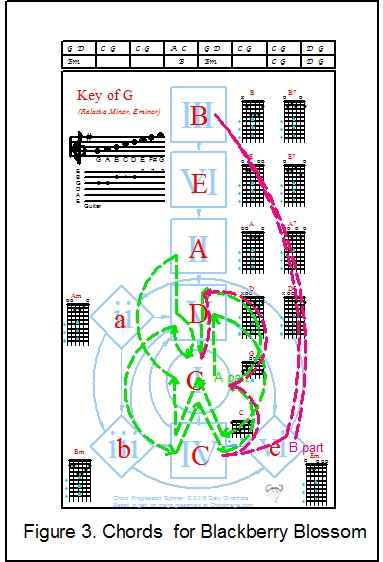 Chord Progressions Spinner: | Arcturus' Travels